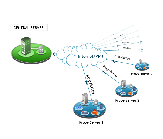 remote monitoring management